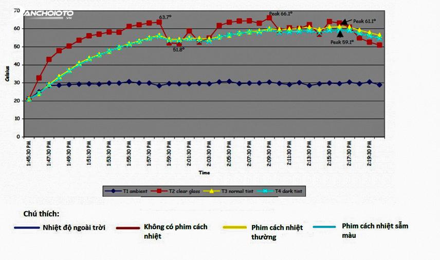 Các mức tăng nhiệt được ghi lại trong thí nghiệm số 3