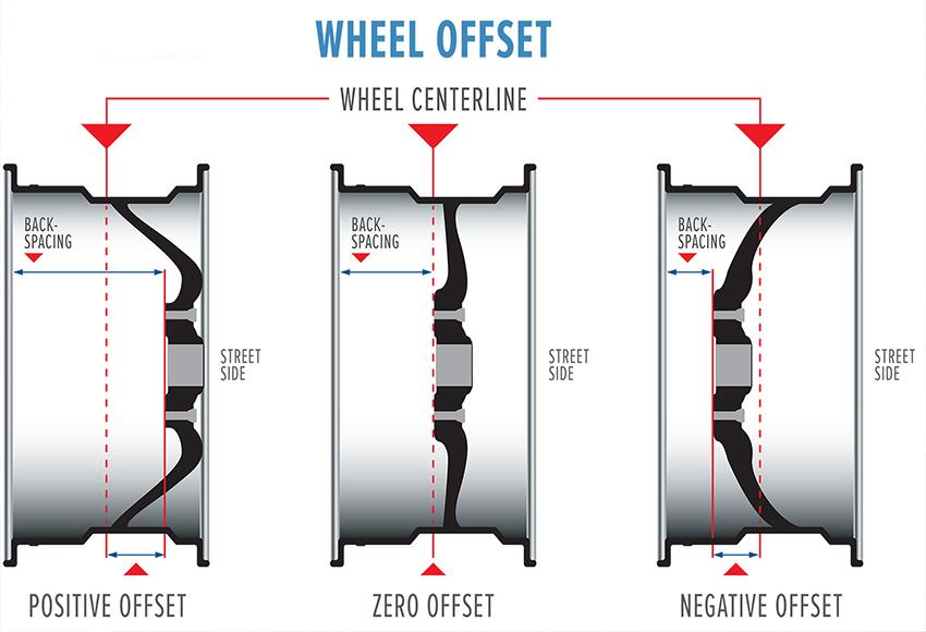 Wheel Offset mâm ô tô có thể bằng 0, dương hoặc âm