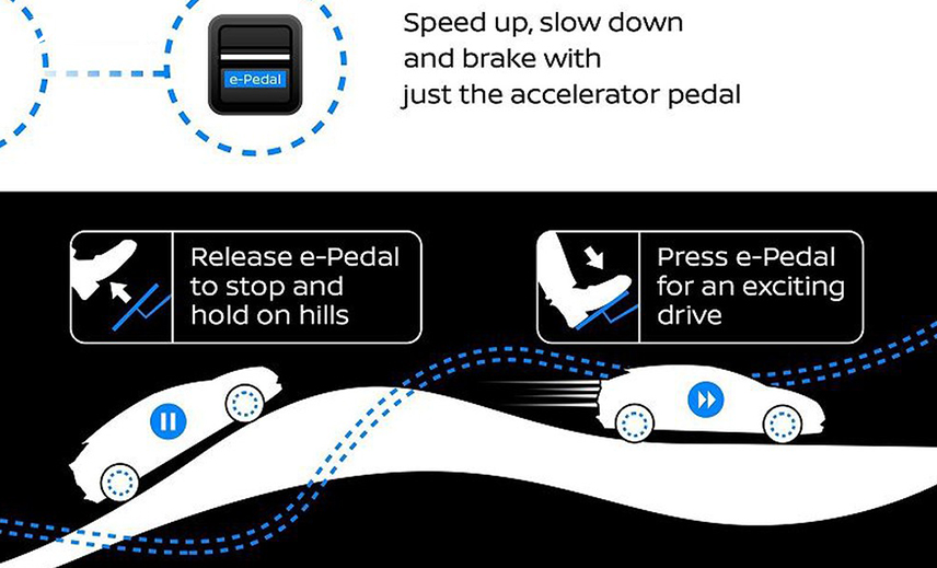 Technology illustration of smart pedal