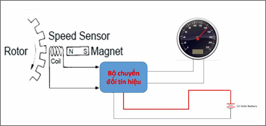 Working principle of speed sensor