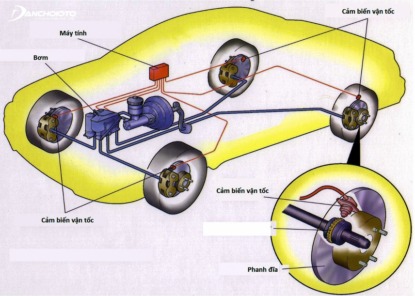 Structure of ABS brakes in cars