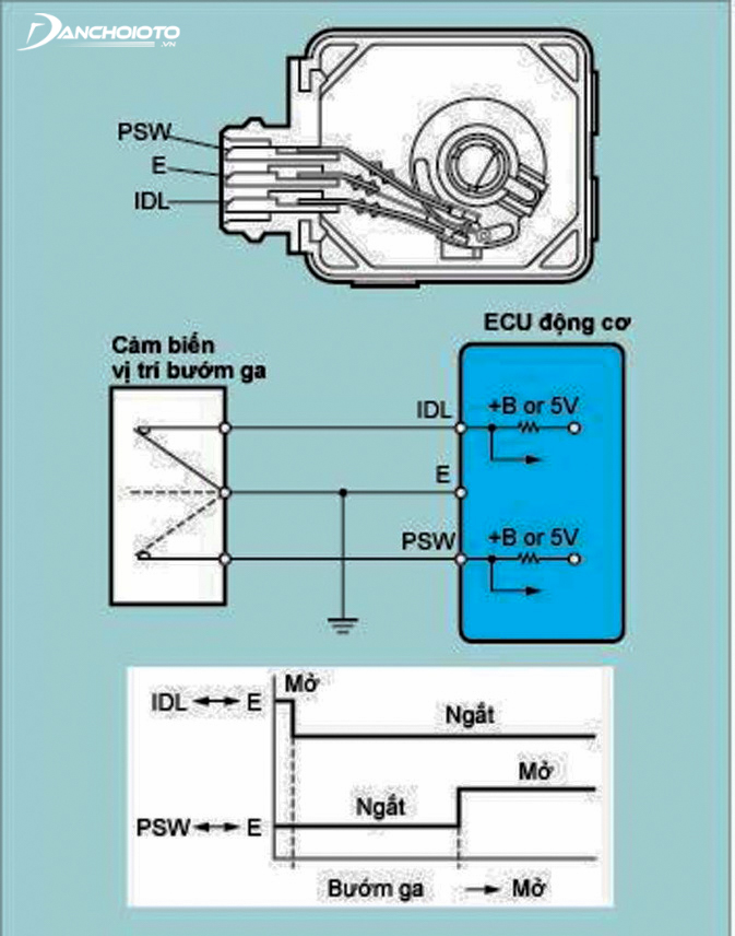 Diagram of a throttle position sensor circuit