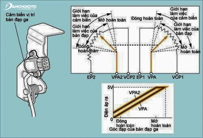 Correlation between throttle sensor and pedal