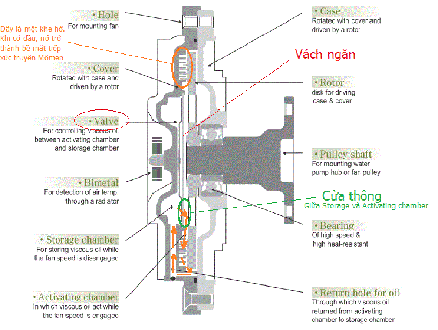 Structure diagram of a water fan clutch