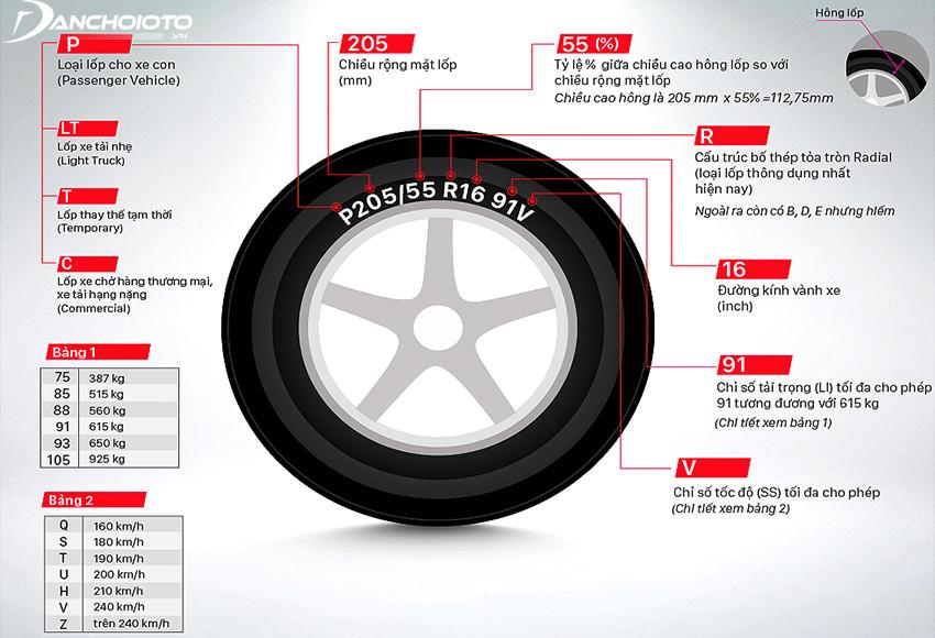 Kiểm tra thông số in trên lốp xe ô tô