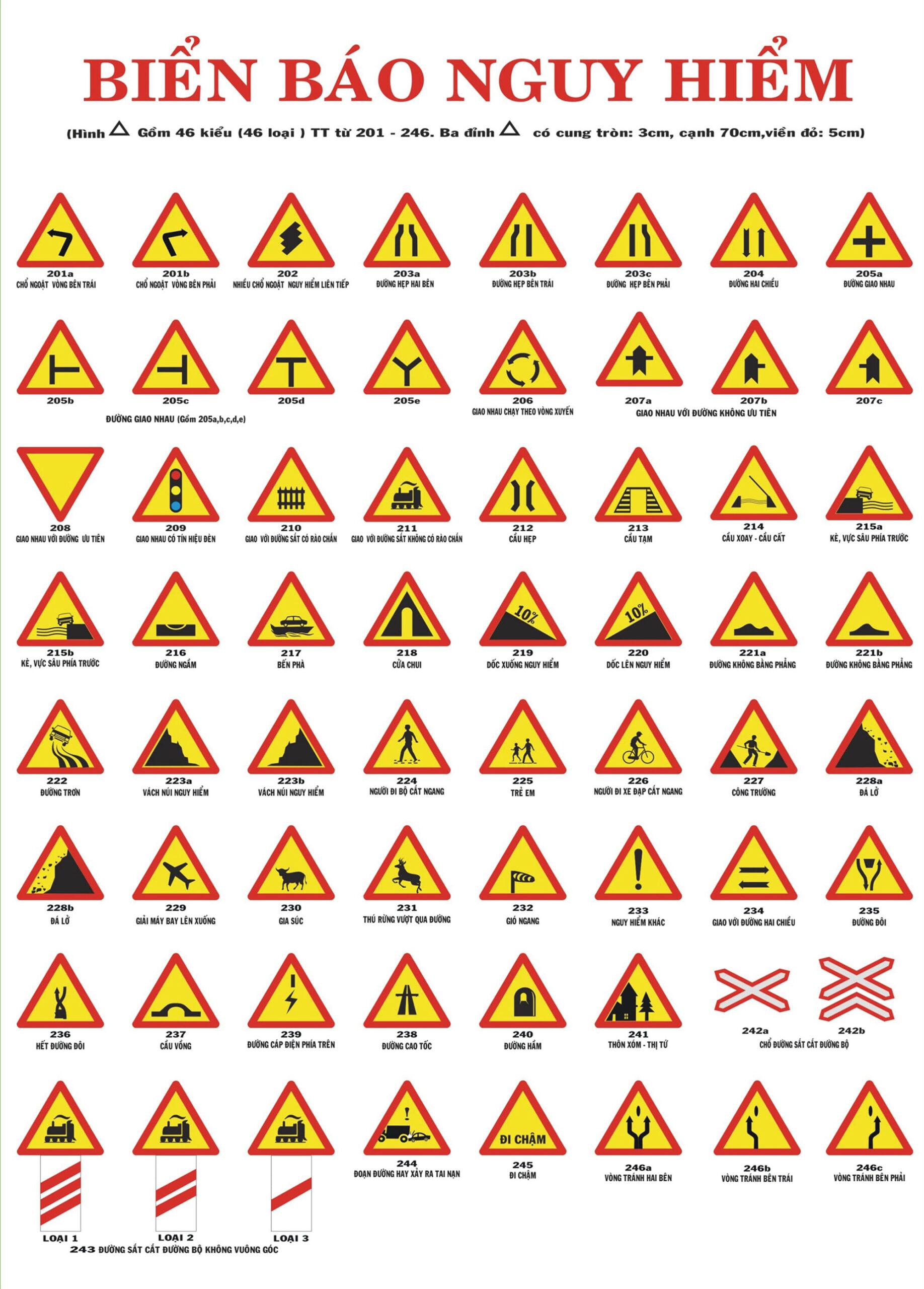 Nhóm biển báo nguy hiểm giao thông đường bộ