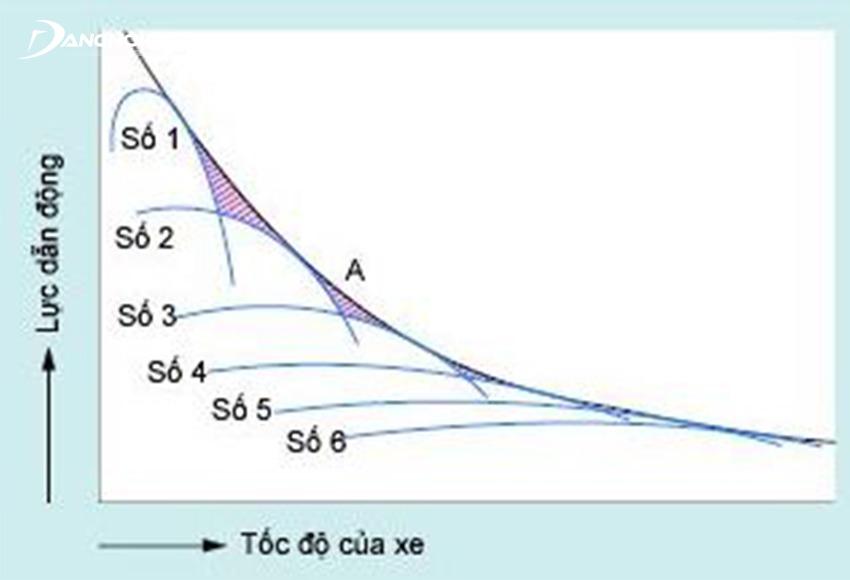 Lực dẫn động hộp số cao nhất ở số 1 và giảm dần ở các số tiếp theo