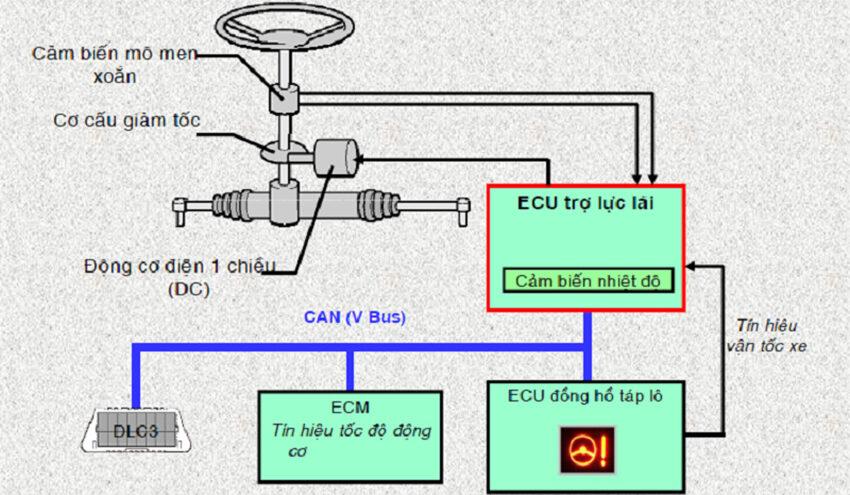 Trợ lực tay lái điện là loại trợ lực lái sử dụng mô tơ điện