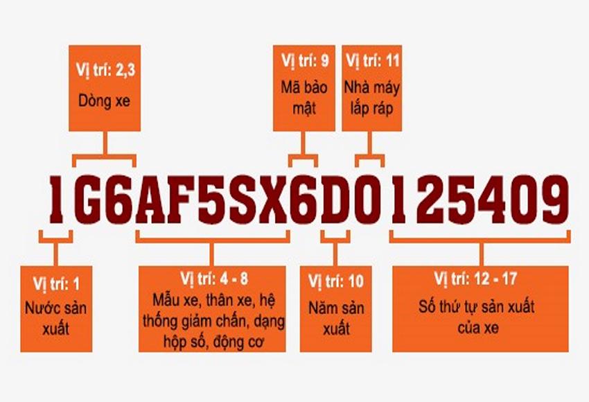 Cách đọc số VIN xe ô tô