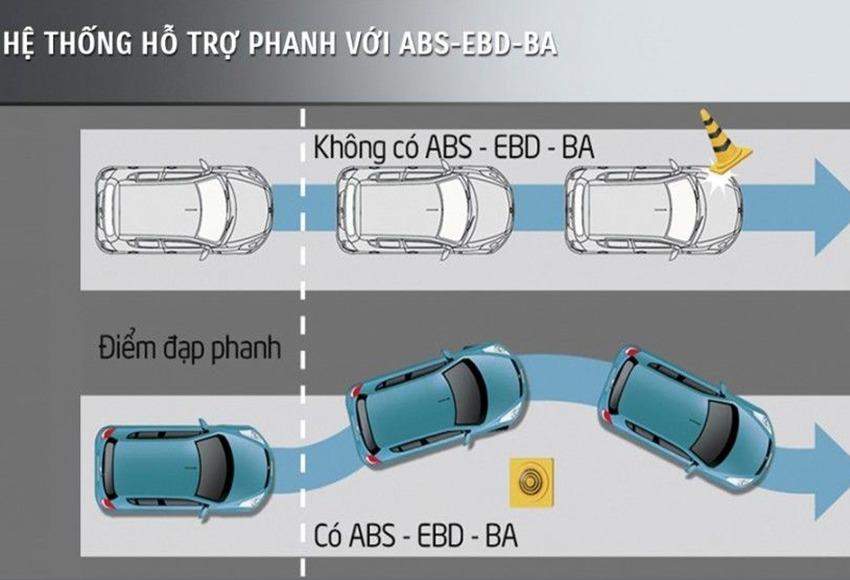 Hệ thống phanh BA, ABS và EDB có mối liên quan mật thiết và hỗ trợ cho nhau rất nhiều