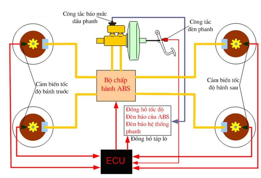 Nguyên lý hoạt động hệ thống chống bó cứng phanh ABS