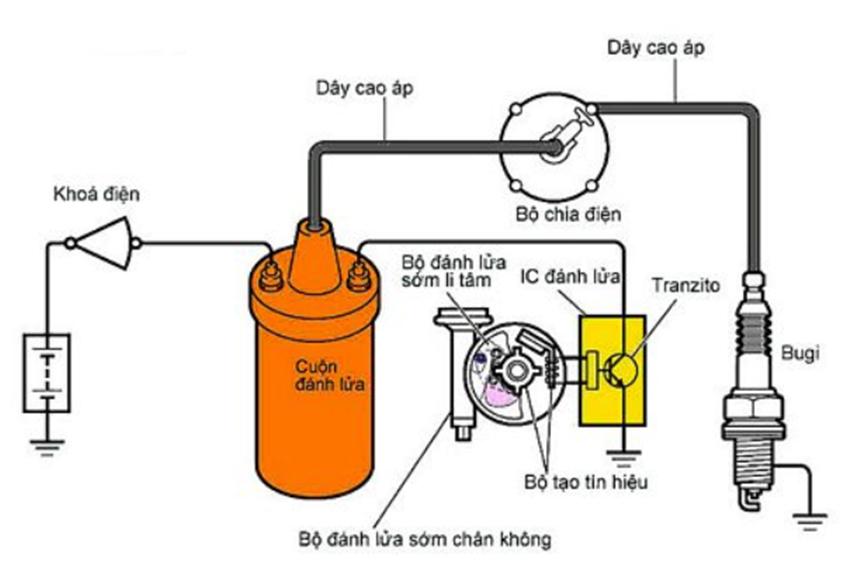 Bô bin là một bộ phận quan trọng trong động cơ ô tô