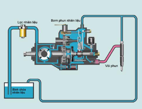 Bơm cao áp giúp phân phối nhiên liệu cho vòi phun với áp suất cao