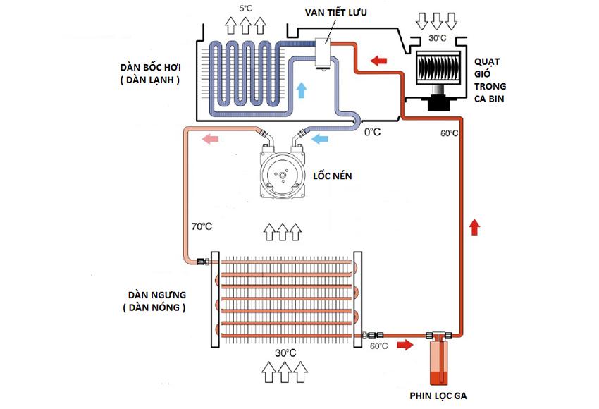 Lốc điều hoà ô tô giúp nén chất làm lạnh từ áp suất thấp thành áp suất cao rồi chuyển đến dàn nóng