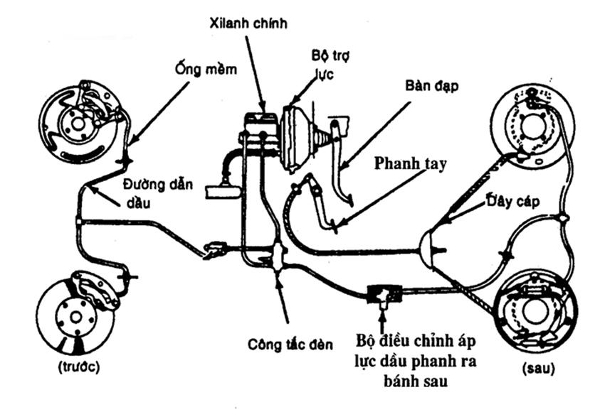Sơ đồ và cấu tạo phanh ô tô