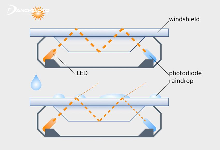 Cảm biến gạt mưa hoạt động dựa trên hệ thống cảm biến hồng ngoại