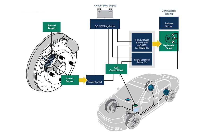 Cảm biến tốc độ bánh xe có nhiệm vụ xác định tốc độ thực tế xe đang chạy và truyền tín hiệu về hệ thống điều khiển chống bó cứng phanh ABS