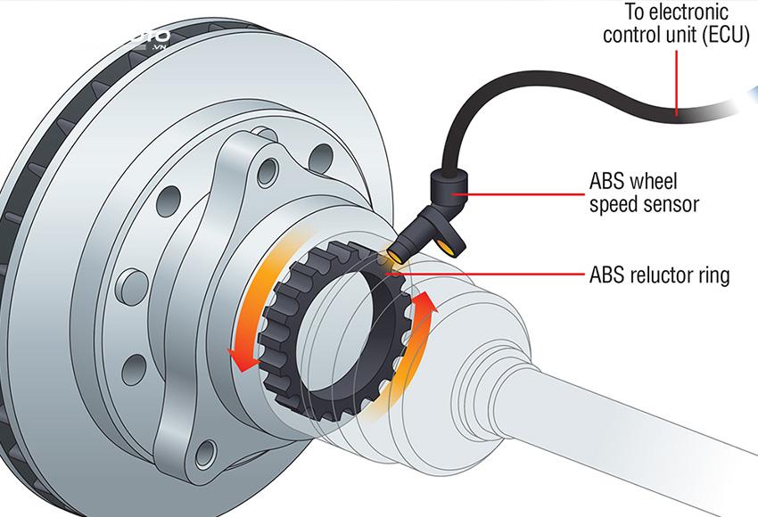 Cảm biến tốc độ bánh xe hoạt động dựa trên nguyên lý cảm ứng điện từ