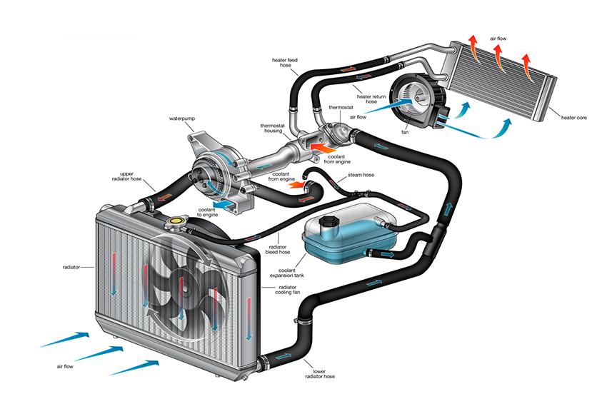 Quạt két nước ô tô giúp tăng sự lưu chuyển không khí đi qua két nước