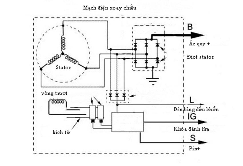 Sơ đồ máy phát điện ô tô