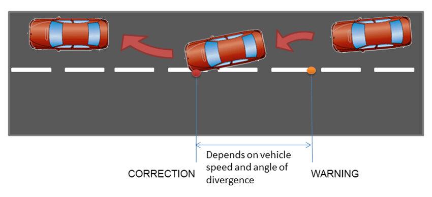 Nếu đã cảnh báo nhưng người lái không có phản hồi thì hệ thống hỗ trợ duy trì làn đường LKA sẽ tự động thực hiện các bước để xe chạy đúng làn đường đang đi