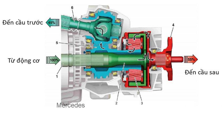 Cấu tạo hệ thống 4Matic
