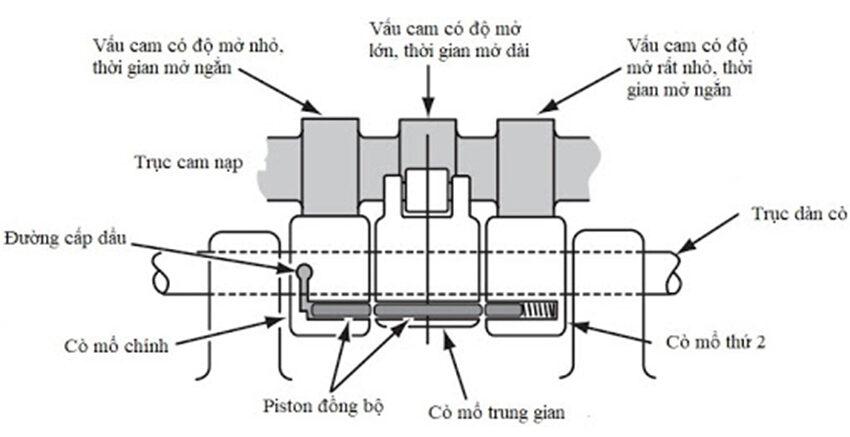Cấu tạo hệ thống VTEC