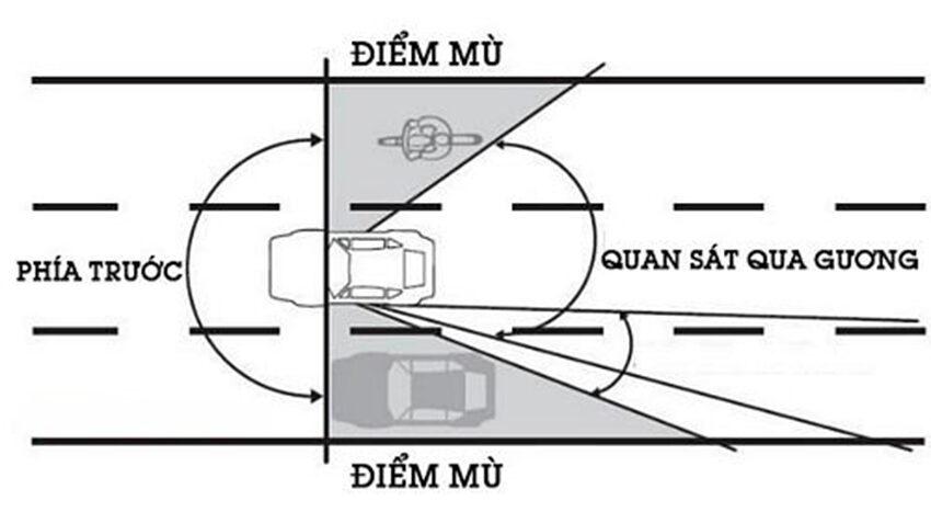 Điểm mù của ô tô là những khoảng không gian mà người lái không thể thấy được dù quan sát trực tiếp hay quan sát qua gương chiếu hậu