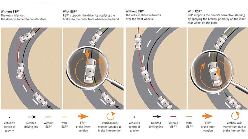 ESP sẽ tác dụng phanh để khắc phục tình trạng xe bị thừa lái hoặc thiếu lái