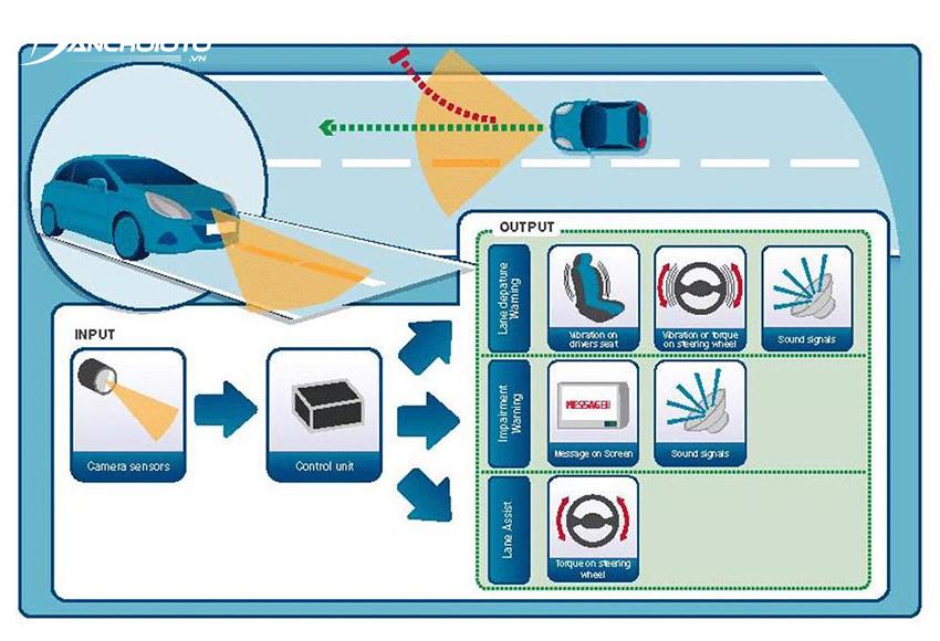 Nếu phát hiện xe chạy quá gần với mép vạch kẻ đường, hệ thống LDWS sẽ kích hoạt cảnh báo cho người lái