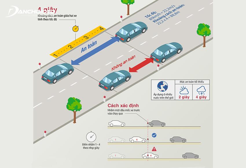 Quy tắc 4 giây áp dụng khi lái xe trong các điều kiện bất lợi hay nguy hiểm