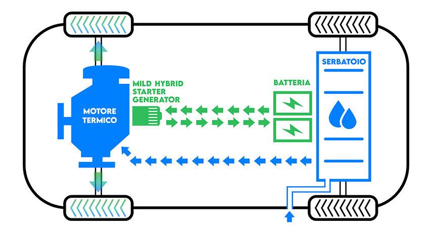 Mild hybrid là loại xe hybrid có động cơ điện và động cơ đốt nhưng động cơ điện không thể hoạt động riêng lẻ