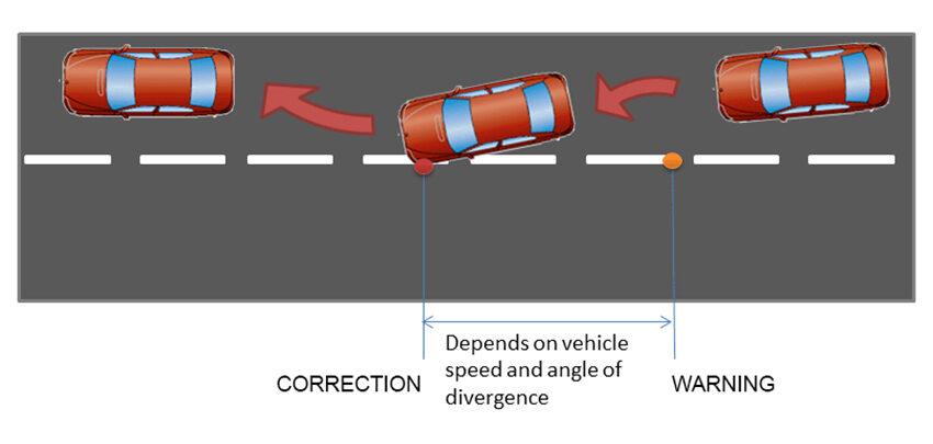 Ở cấp độ 2, xe có thể tự tác động đánh lái, can thiệp điều chỉnh chuyển động ngang của xe trong một số tình huống