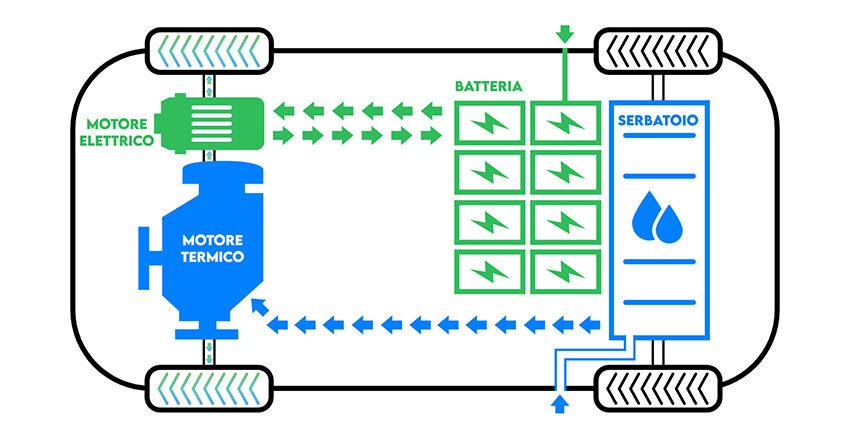 Plug-in hybridlà loại xe hybrid có động cơ điện và động cơ đốt trong, trong đó pin động cơ điện phải sạc từ nguồn điện bên ngoài